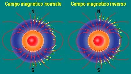 CAMPO MAGNETICO NORMALE E INVERSO